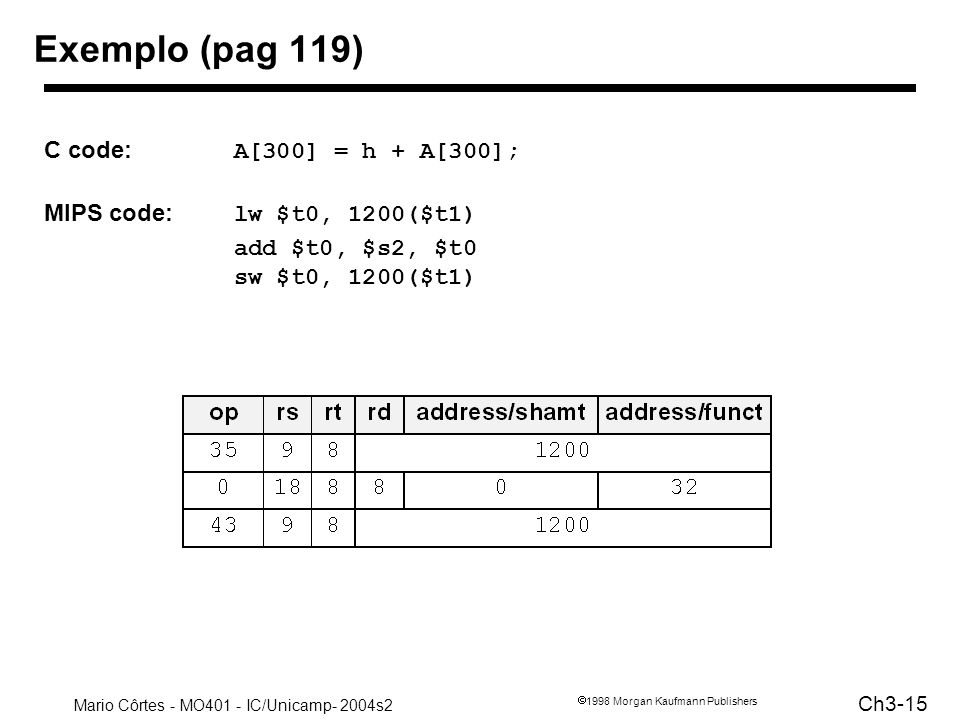 Exemplo (pag 119) C code: A[300] = h + A[300];